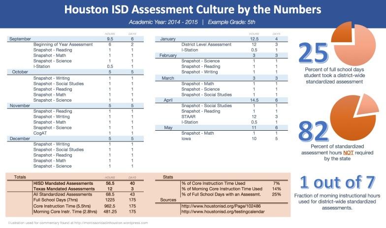 HISD-AssessmentCultureByTheNumbers2